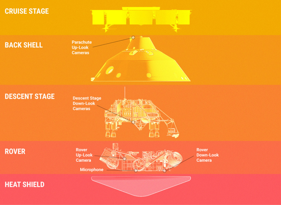 Perseverance rover and its spacecraft in an exploded view showing its several main components.