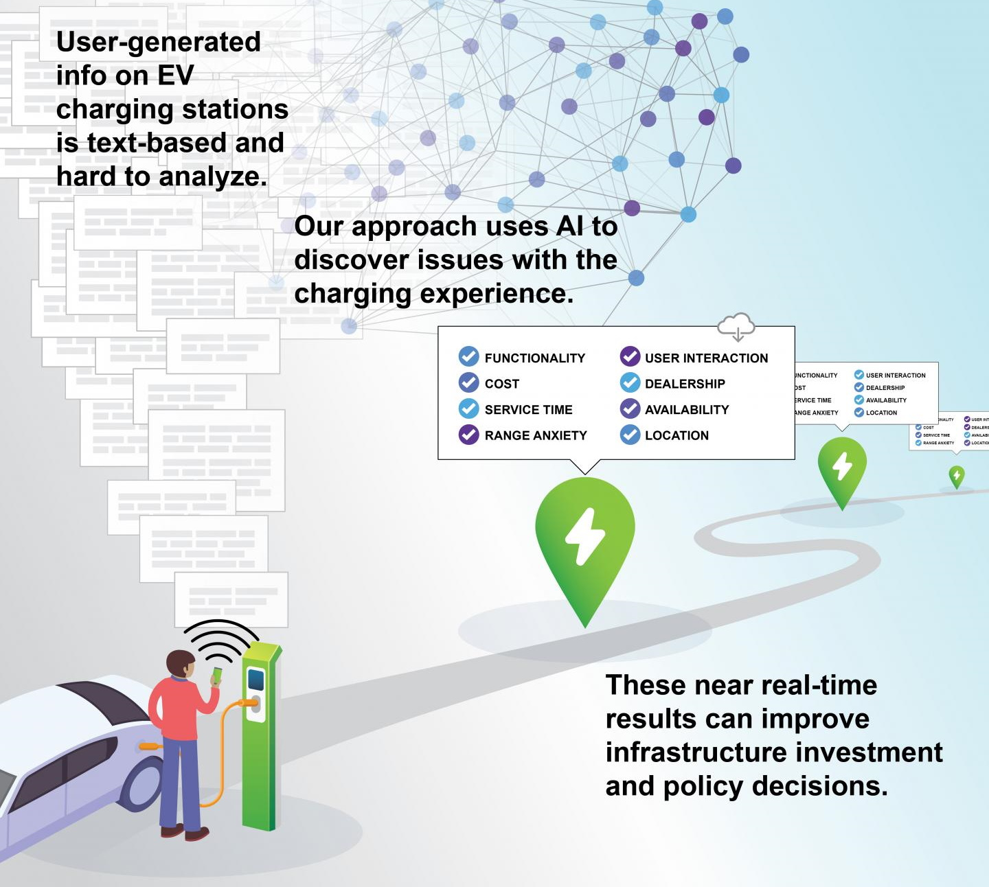Diagram showing records of electric car charge shows are analyzed and became useful data.