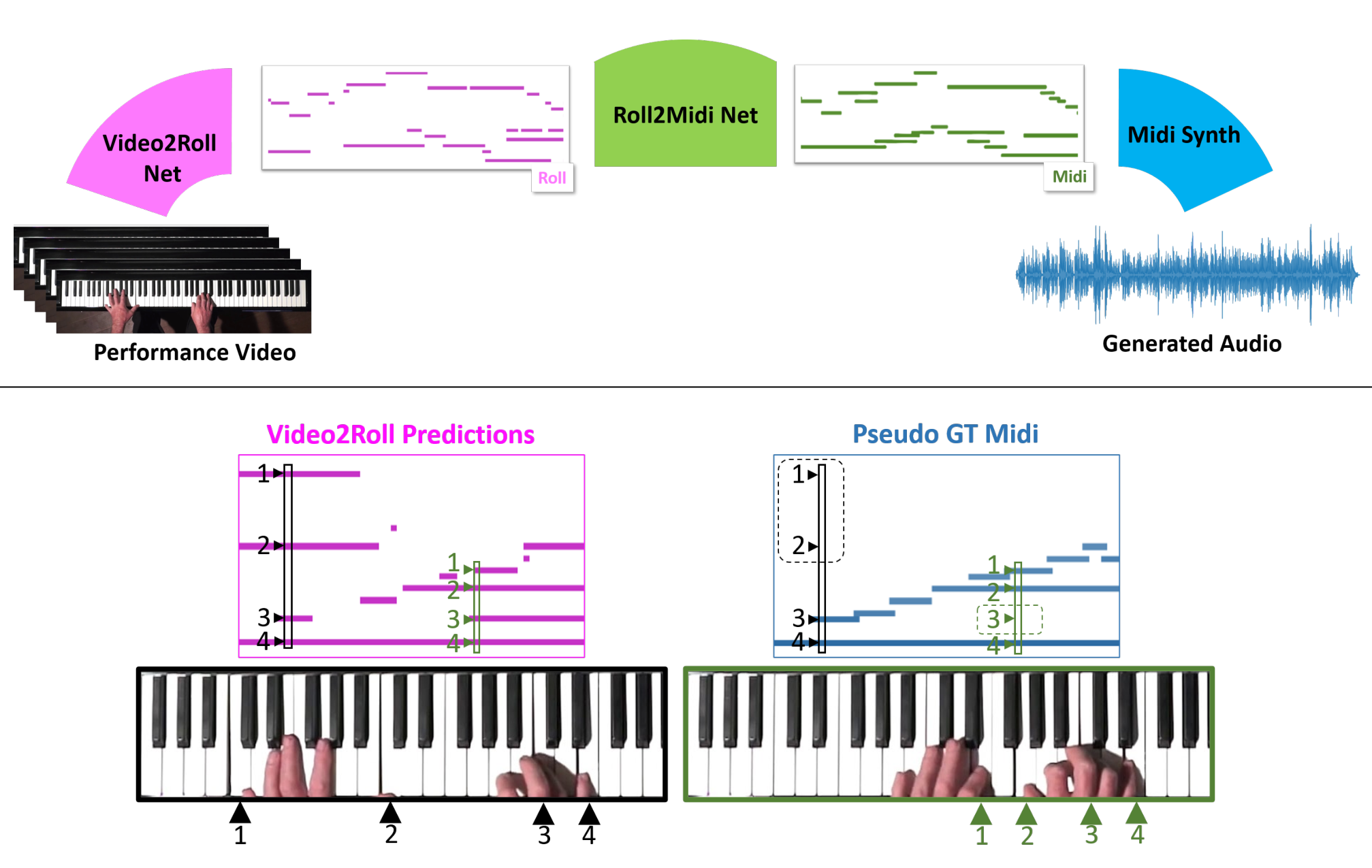 Diagram showing how video for the piano player's hands on some of the keys is turned into MIDDLE SIZED sequences.