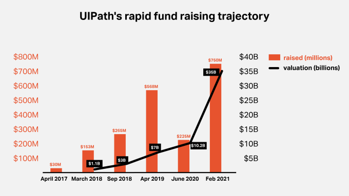 Chart showing rapid rise of UIPath through its funding units from 2017-2021