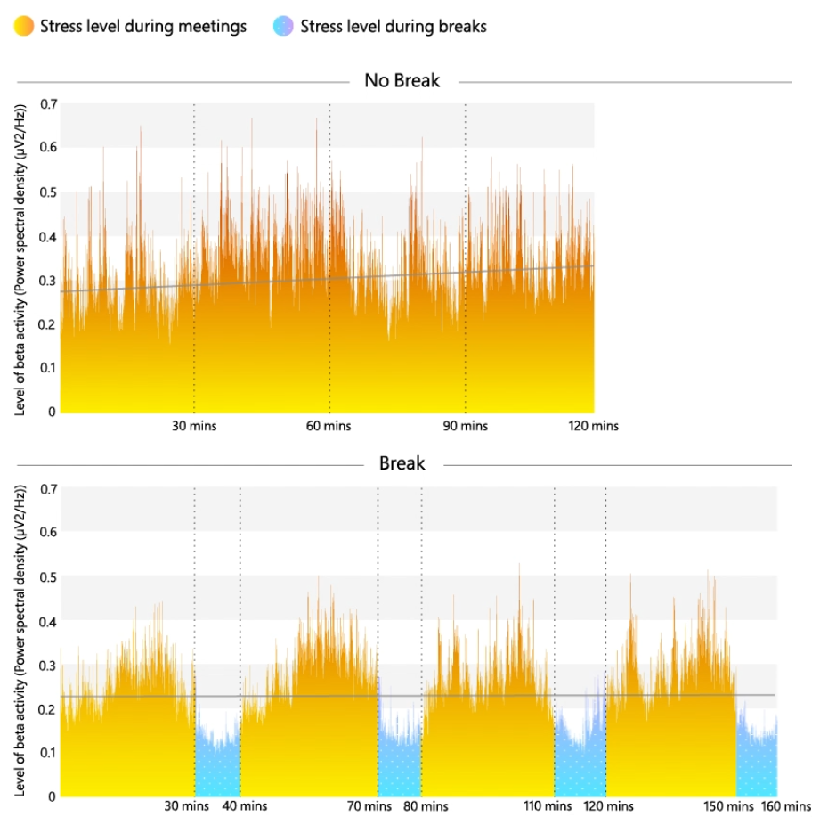 Graph proving to how breaks keep stress and fatigue low during video messages or calls.