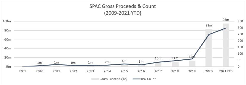 SPAC gross proceeds & count