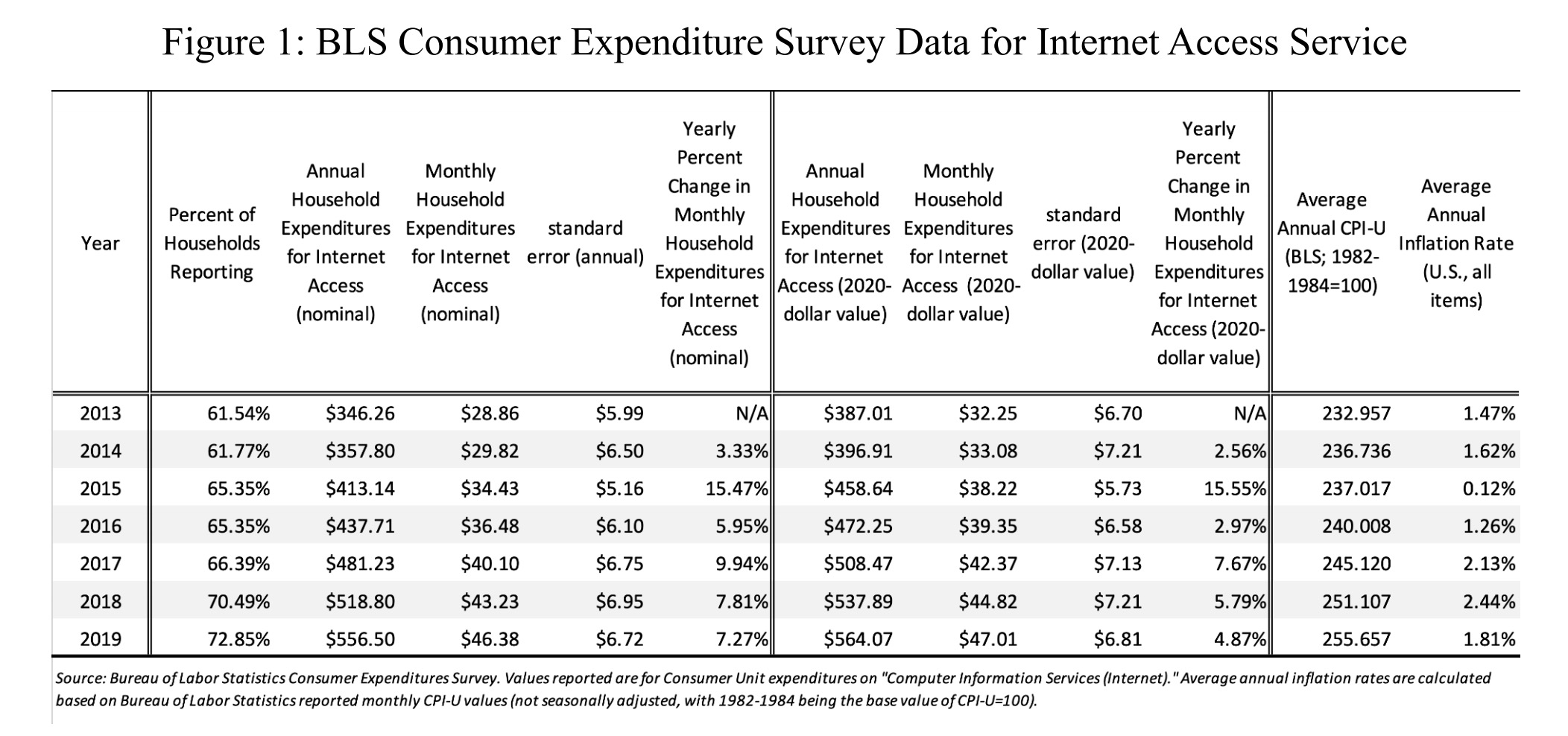 Average US home-Internet prices through the years.