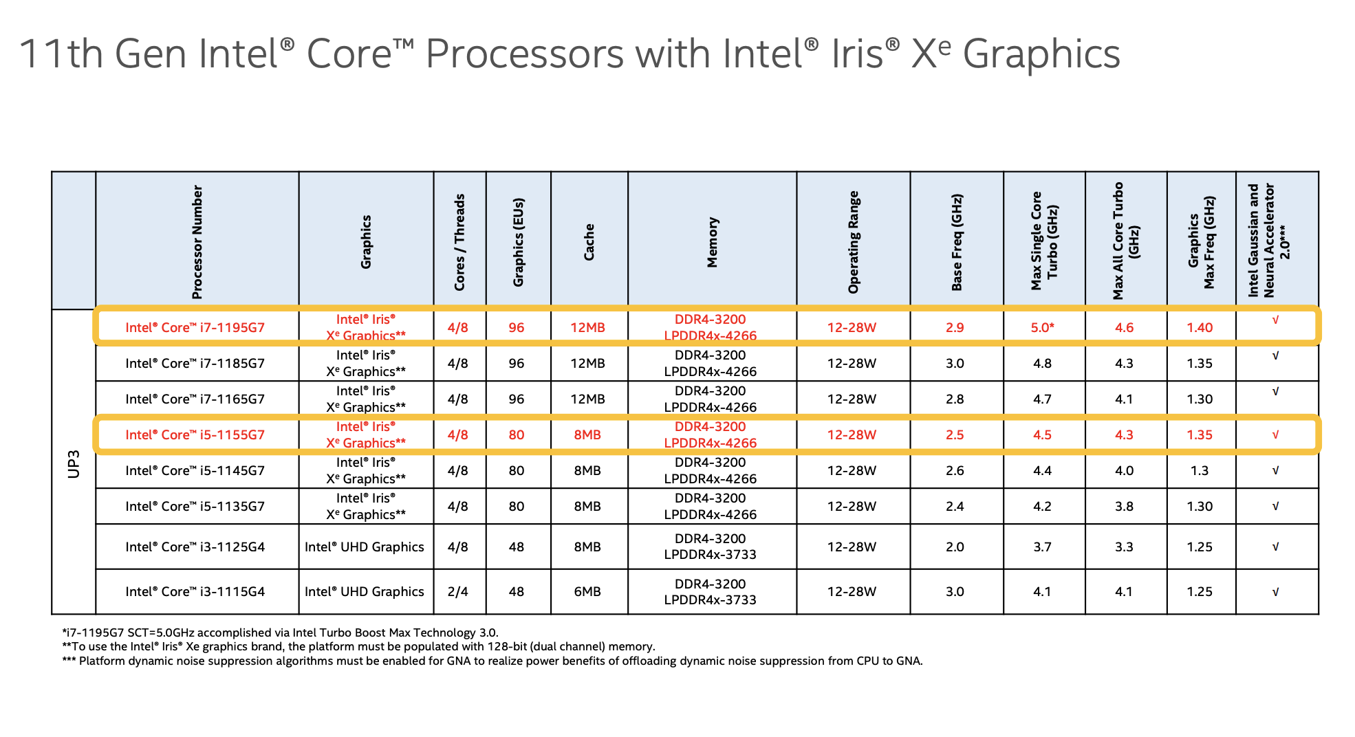 A comparison graph and or of Intel's new 11th-gen chips