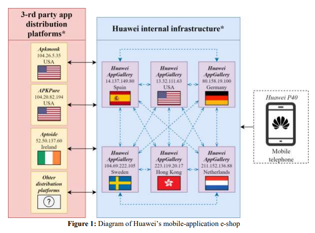 The NCSC found that users who search for applications in Huawei's AppGallery are often redirected to potentially untrustworthy third-party repositories.